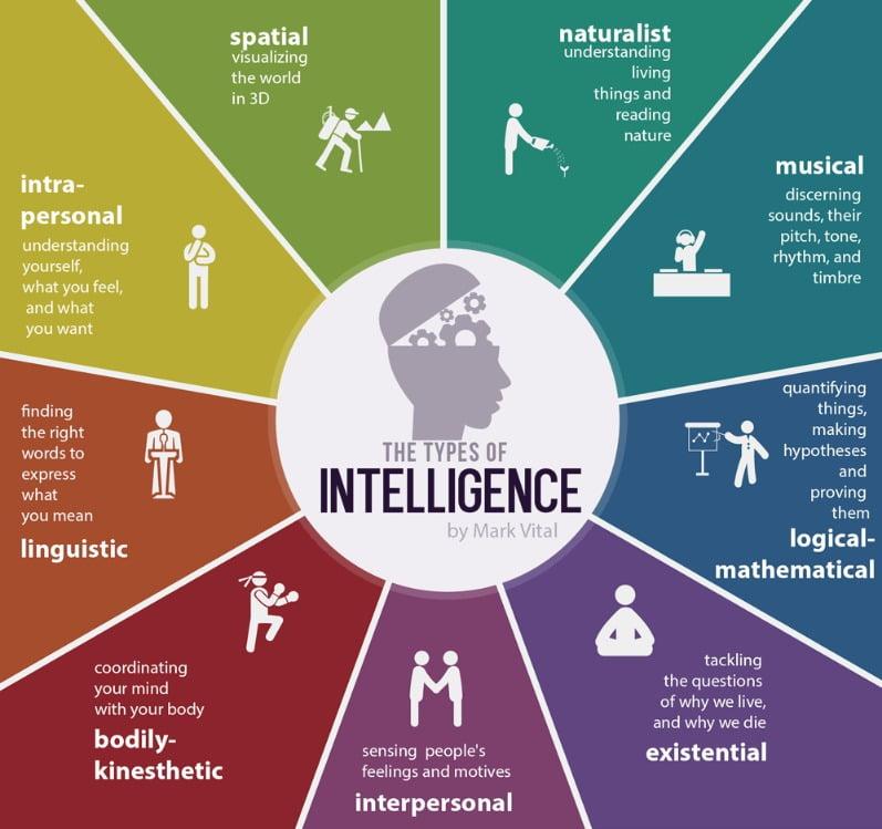 Howard Gardener Multiple Intelligences